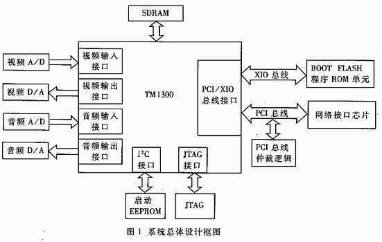 基于pSOS和TM1300媒体处理器实现多媒体通信系统的应用方案