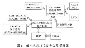 基于μcosⅡ和S3C2410实现TCP/IP协议栈LwIP的应用方案