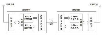 基于C8051F023型单片机和CC1000芯片实现嵌入式智能光模块的设计