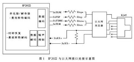基于IP2022处理器和ipOS操作系统实现牌照识别器的设计
