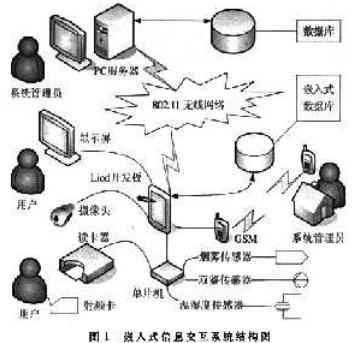 基于Linux和XScale PXA270处理器实现信息交互系统的设计