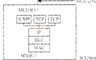 基于TCP/IP协议栈芯片实现新型家庭智能系统的设计