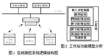 基于nRF2401无线芯片实现检测制造系统的应用...