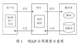基于無線應用協議WAP實現學習平臺的應用設計