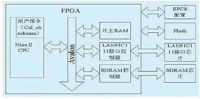 基于nios ii嵌入式软核处理器的嵌入式系统设计解决方案