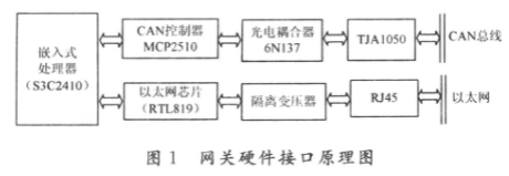 基于S3C2410嵌入式处理器实现CAN/Ethernet网关的设计