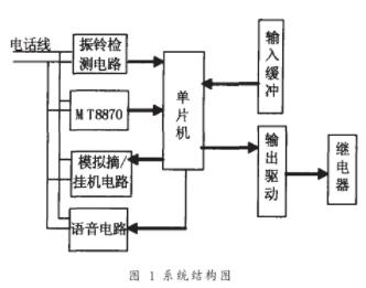 基于AT89C51单片机和ISD1110芯片实现嵌入式远程控制器的设计