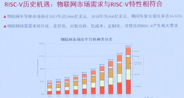 RISC-V中国峰会——智慧物联网创新发展的新机遇
