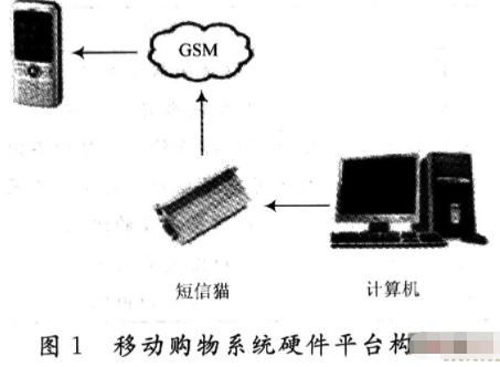 利用GSM网络技术和短信猫开发包实现移动购物系统...