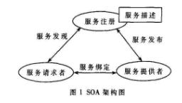 基于应用技术实现RFID中间件的设计解决方案