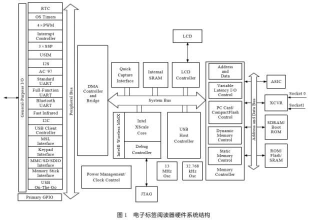 基于PXA270工业级嵌入式处理器实现设备自动识别系统的设计
