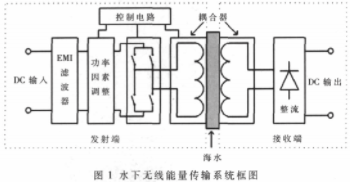 利用電磁耦合器件實現水下設備供電的優化設計