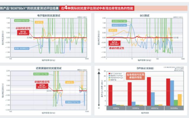 "ROHM開發出運算放大器""BD8758xYx-C"",在4種抗擾度測試中均實現出色性能"