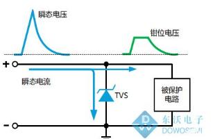 TVS二极管是一种高效能的过电压防浪涌保护器件