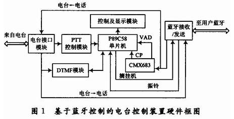 基于P89C58单片机和CMX683芯片实现电台...