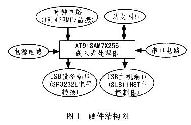 基于SL811HS/T和AT91SAM7X256控制器實現USB主機接口的設計
