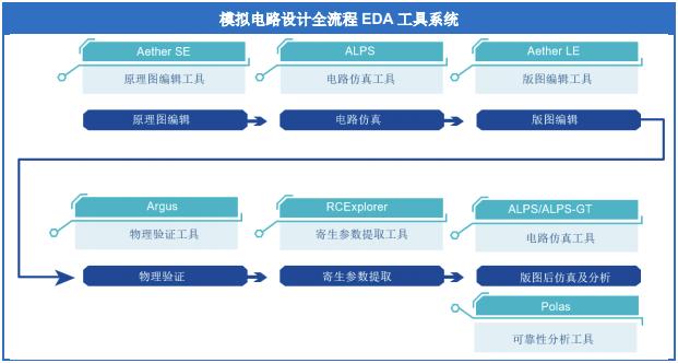 國產EDA龍頭企業華大九天IPO獲受理,擬募資25.51億元提升 EDA 關鍵技術研發