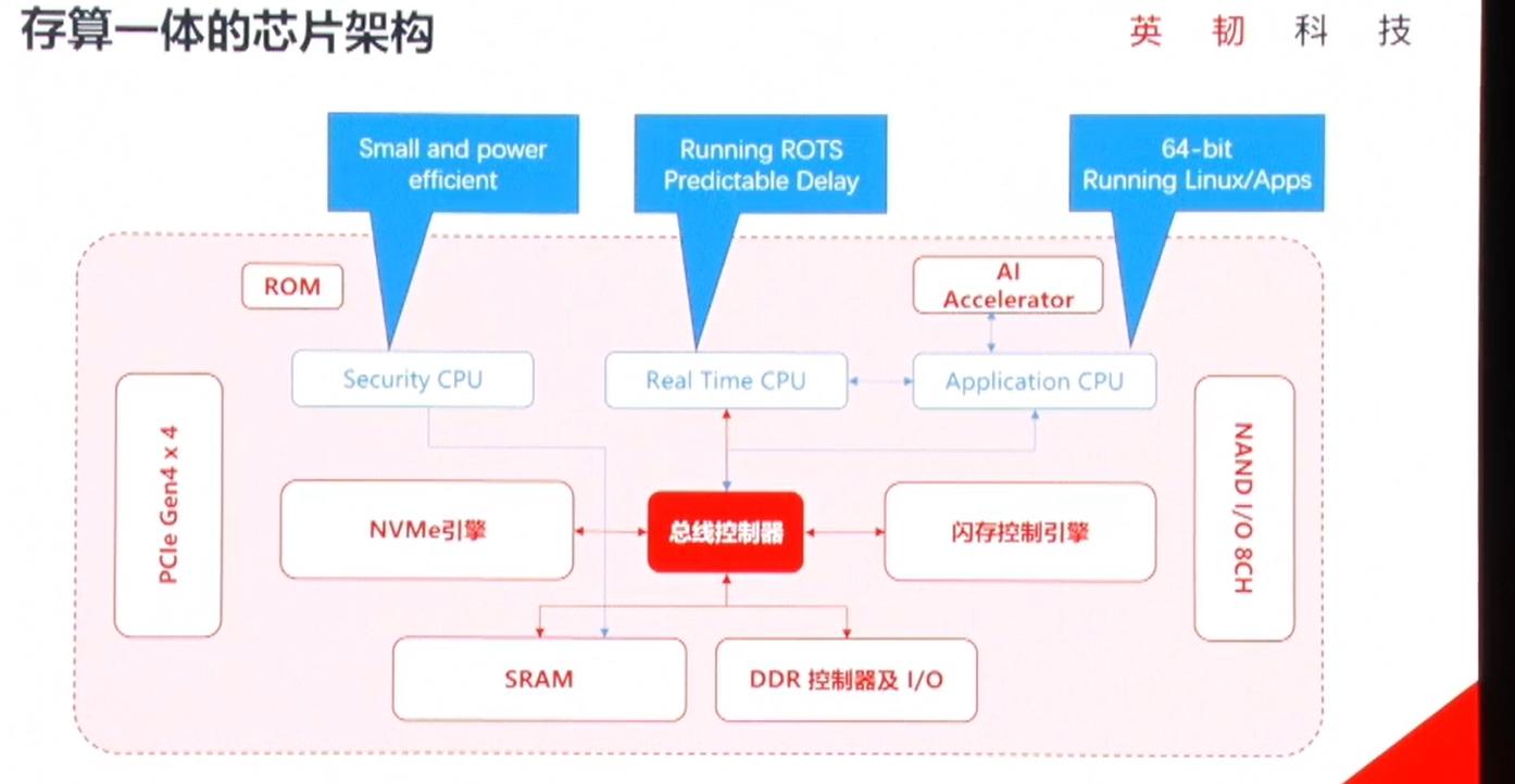 基于RISC-V开放架构的存算一体化芯片解决方案