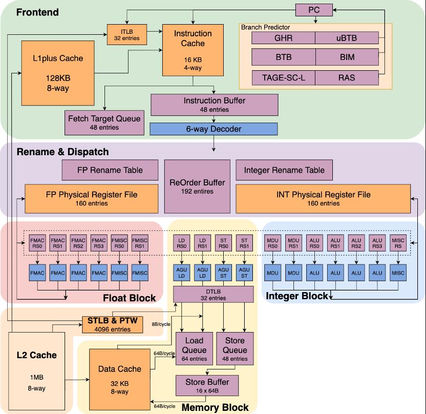 逆天的开源起跑速度,RISC-V笔记本明年就要面世?