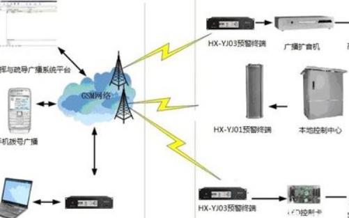 城市交通指揮與應急疏導廣播系統設計方案