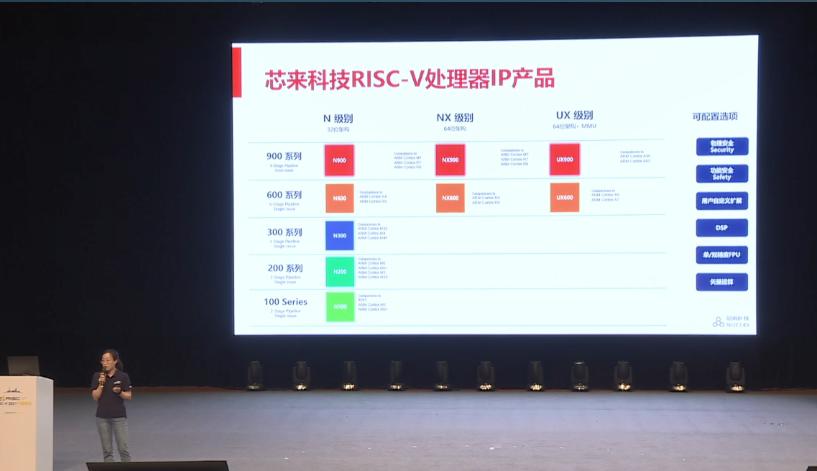 第一屆RISC-V中國峰會看點 芯來科技RISC-V處理器IP產品