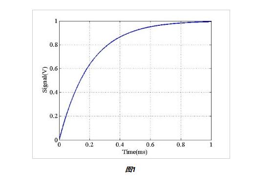 信號平均是如何工作的