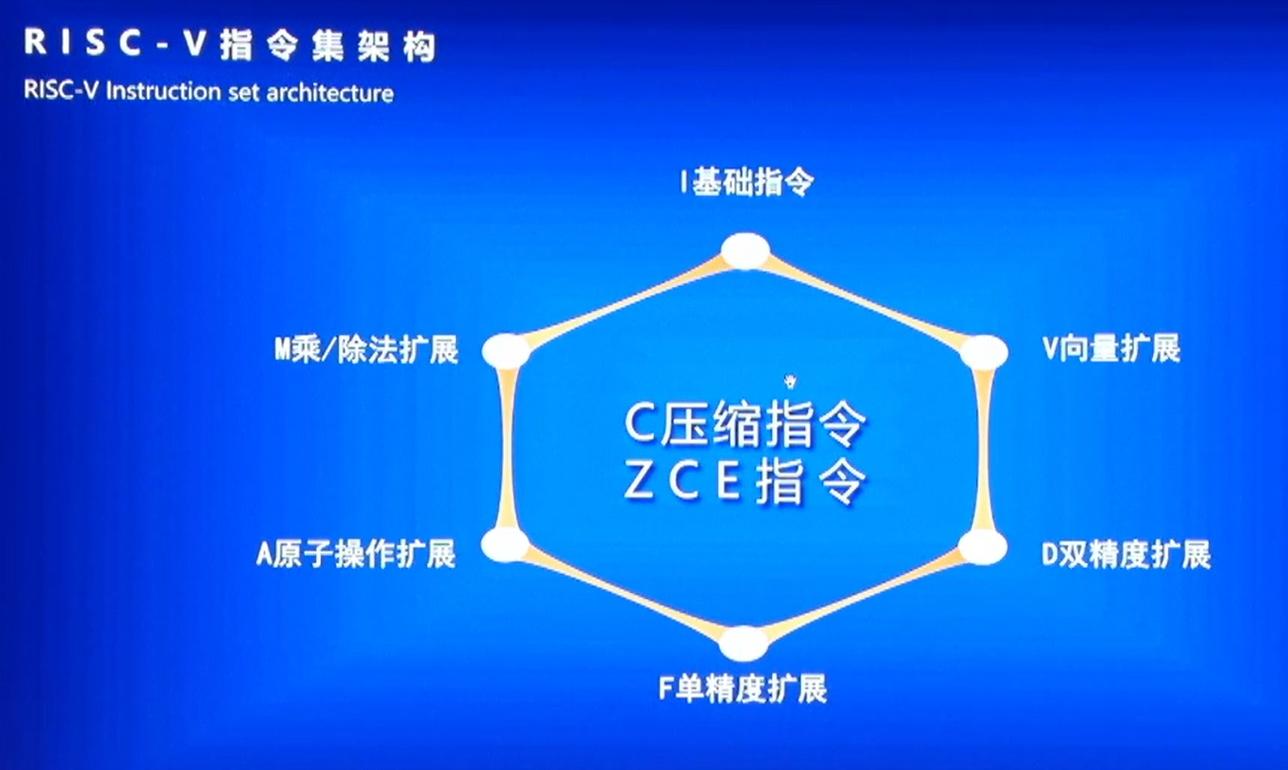 risc-v中国峰会直播:如何优化RISC-V指...