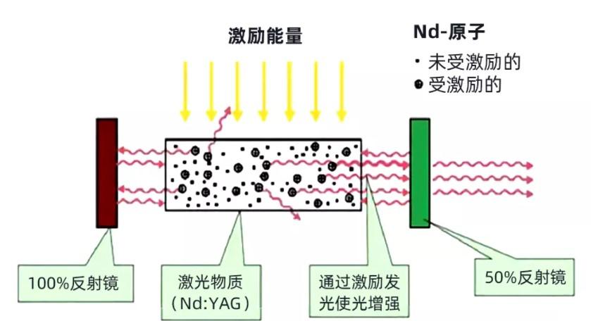 激光是什么?如何用激光测量地球?