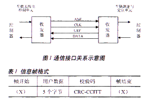 基于DSP和FPGA實現RS-485平衡型差分傳...