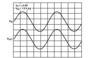 一文解析ADI技術文章《低壓放大器》