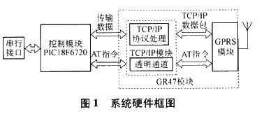 基于GR47??楹蚉IC18f6720单片机实现GPRS通信系统的设计