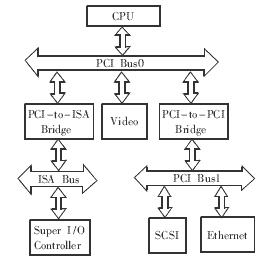 基于CPX8000系列工控机和CPCI总线实现双机通信系统的设计