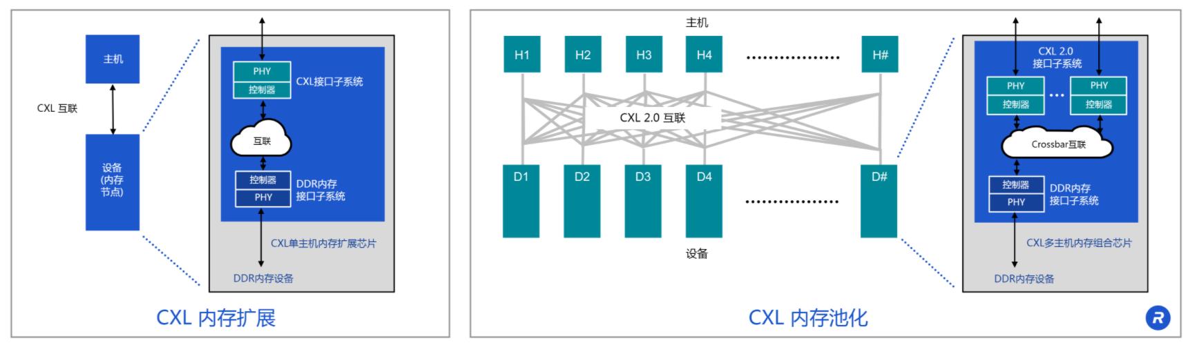 Rambus發布CXL?內存互連計劃,引領數據中心架構進入新時代