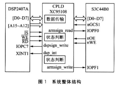 基于XC95108芯片实现DSP和ARM的并行通...