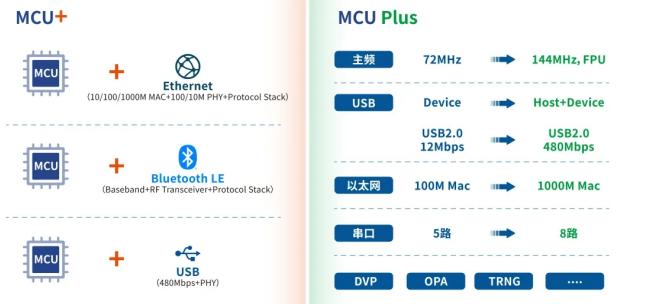 沁恒微電子 RISC-V系列MCU+亮相首屆RISC-V中國峰會