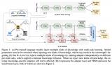 如何向大规模预训练语言模型中融入知识?