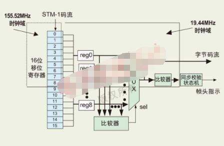 基于EP1C6T144C8 FPGA實現STM-...