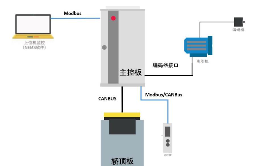 灵动微电子:基于灵动MM32的工业应用解决方案