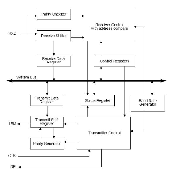 UART寄存器的循环缓冲区实现以及中断驱动的UA...