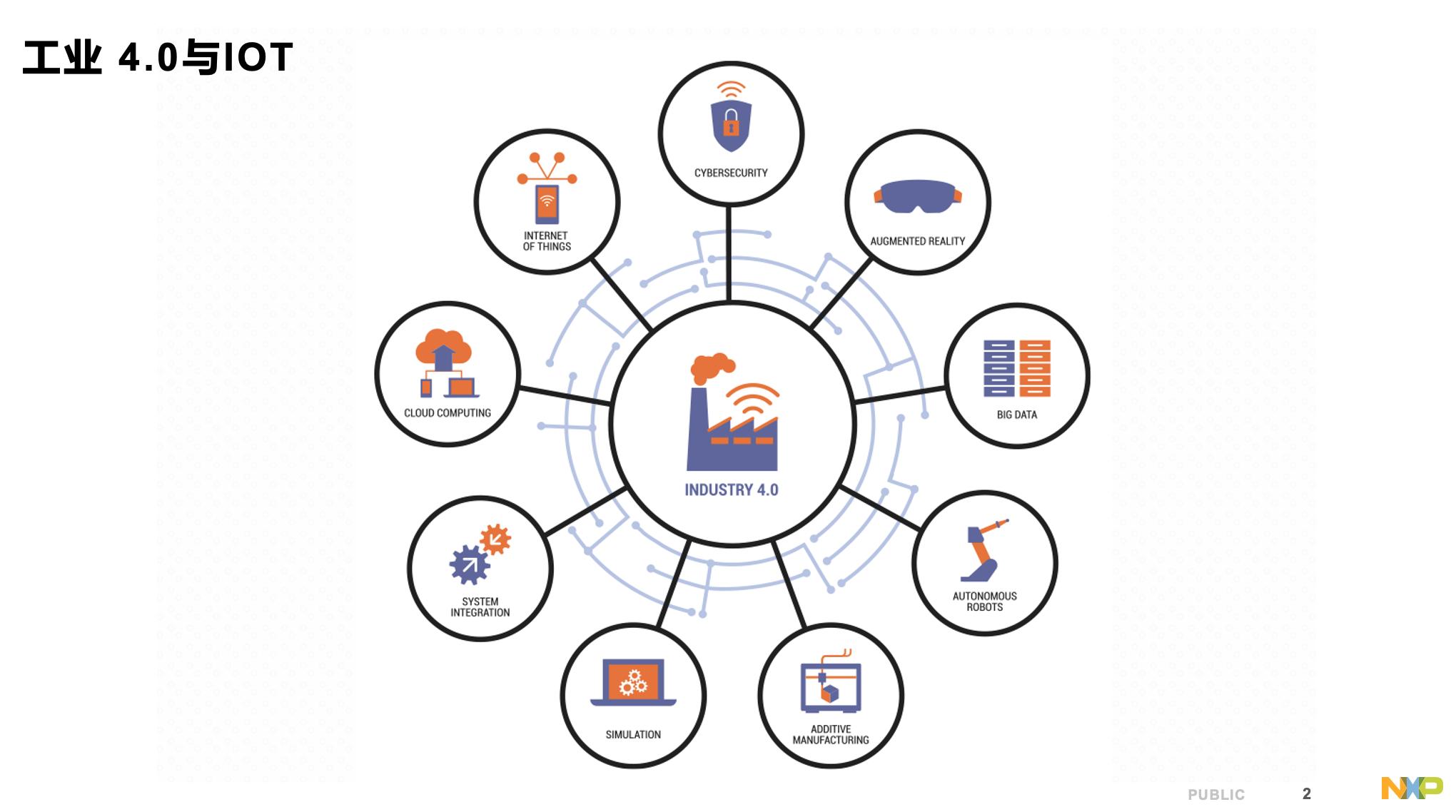 杉果游戏官网_恩智浦:引入TSN对工业4.0意味着什么?