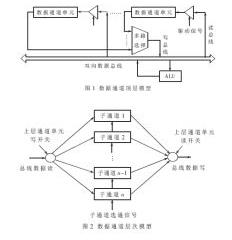MCU IP核特定層次化數據通道模型的設計及仿真...
