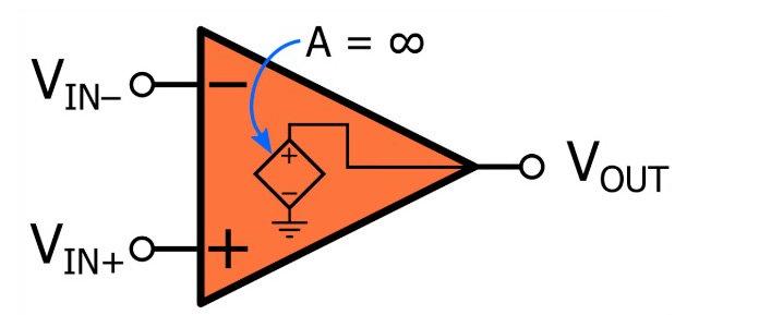 理想化的運算放大器特性介紹