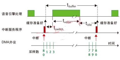 软DSP处理用于语音引擎设计是需注意哪些事项