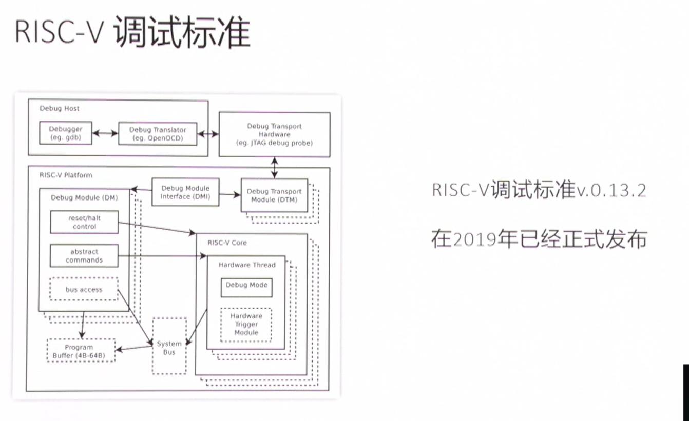 RISC-V的调试标准及跟踪技术