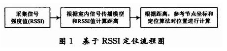 基于RSSI的室内定位算法及RSSI测距的研究分...