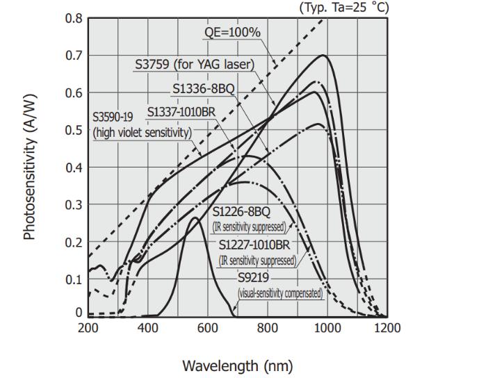 不同类型的光电二极管技术特点