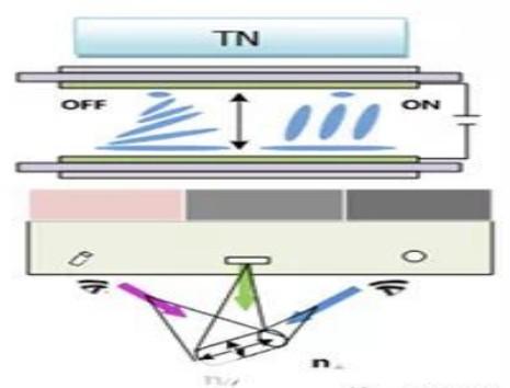 TN面板、IPS面板、VA面板的区别
