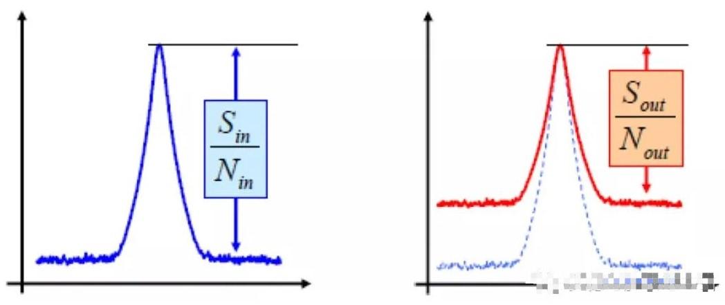 噪声系数的超量程测量方法是什么?