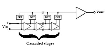 Hittite均值檢波器HMC614LP4的原理...