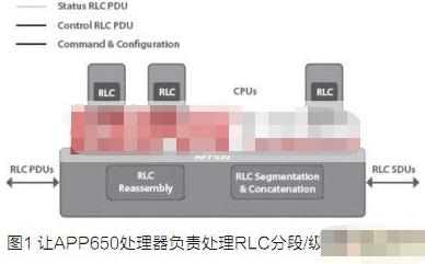 基于APP650网络处理器加速RNC WCDMA用户平面的解决方案